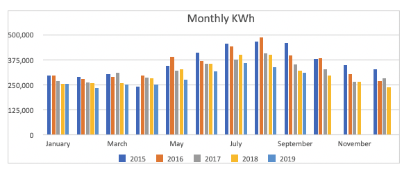 Watson Electric Monthly KWh