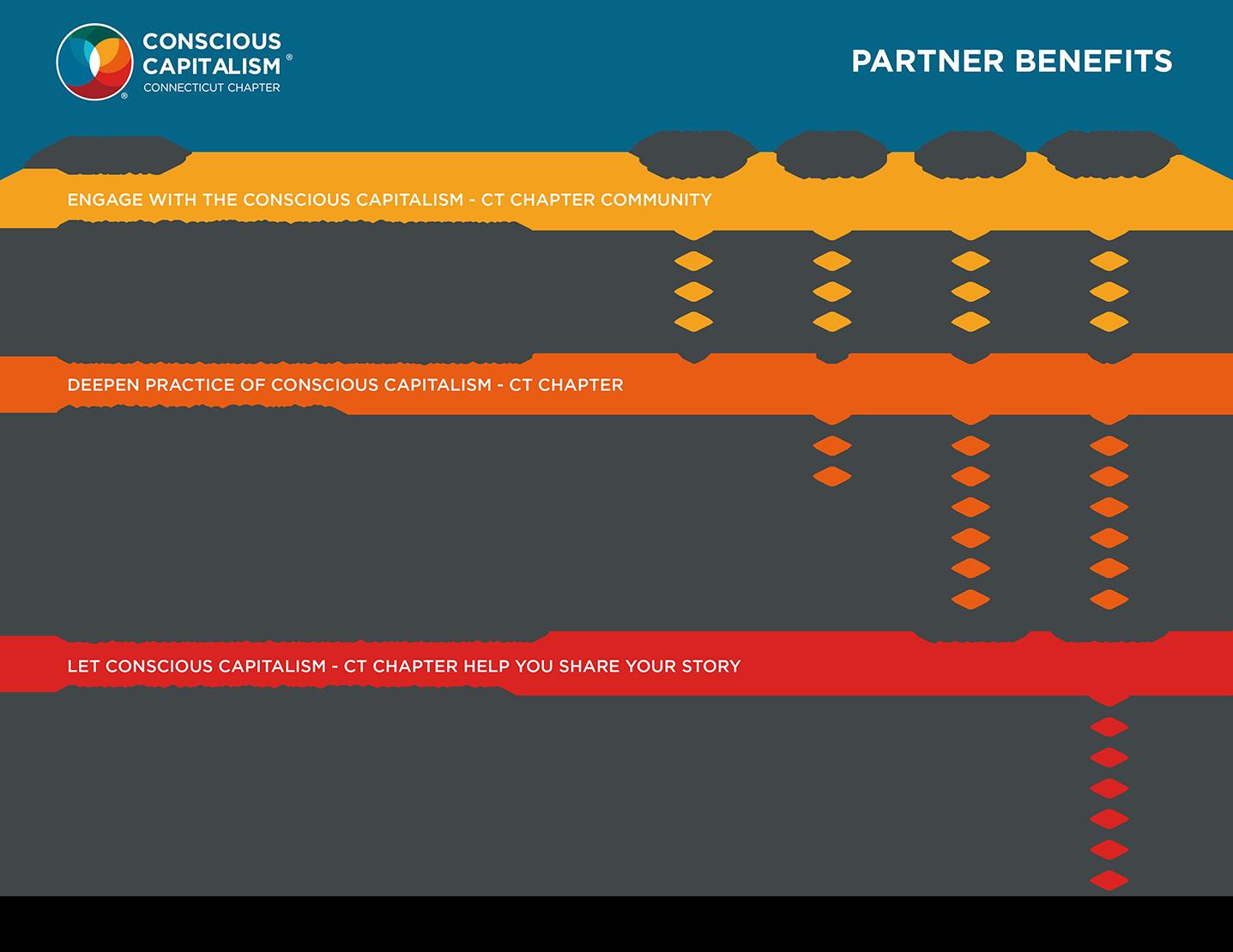 conscious-capitalism-connecituct-chapter-partner-benefits-sheet