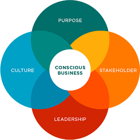 conscious-capitalism-four-tenets-graphic-purpose-stakeholders-leadership-and-culture